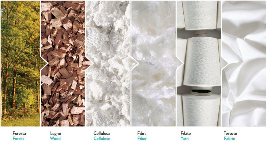 tencel eucalyptus tencel fabric suppliers